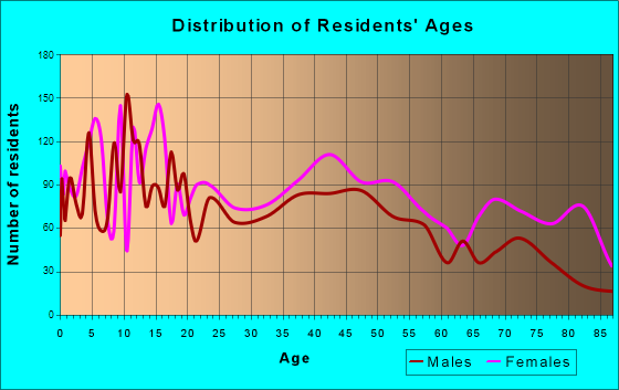 Camden, Arkansas Age and Sex of Residents