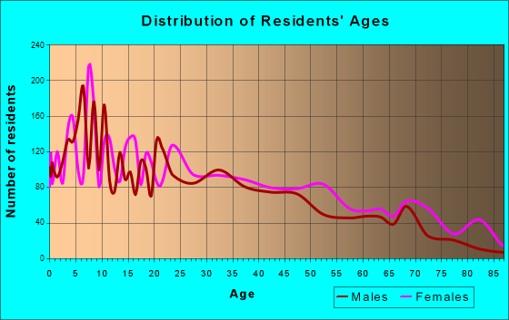 Canton, Mississippi Age and Sex of Residents