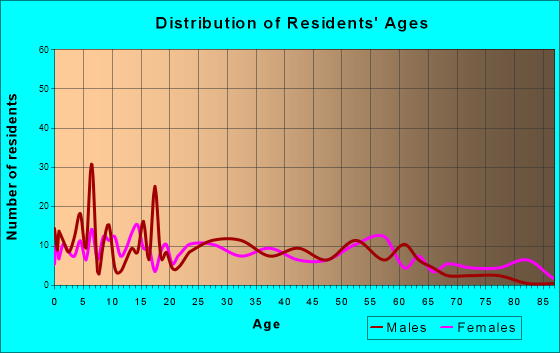 Caraway, Arkansas Age and Sex of Residents