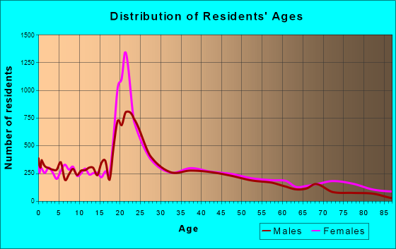 Hattiesburg, Mississippi Age and Sex of Residents