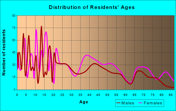Hazlehurst, Mississippi Age and Sex of Residents