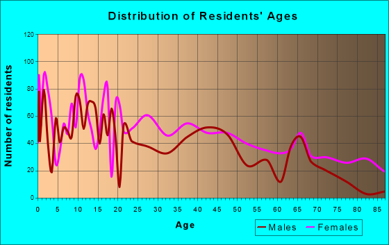 Louisville, Mississippi Age and Sex of Residents