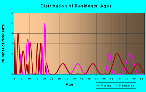 Mantee, Mississippi Age and Sex of Residents