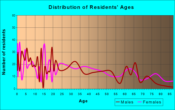 Mendenhall, Mississippi Age and Sex of Residents