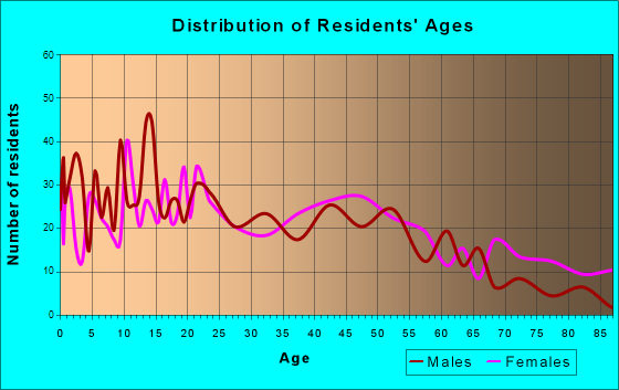 Morton, Mississippi Age and Sex of Residents