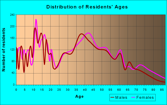 Ocean Springs, Mississippi Age and Sex of Residents