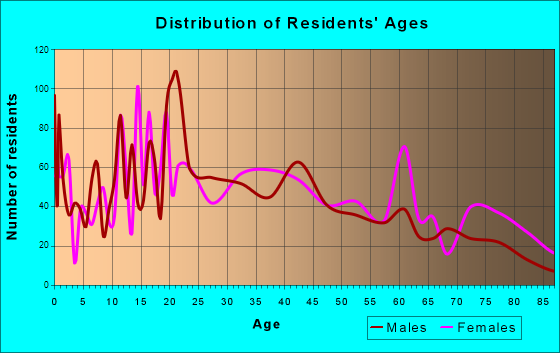 Clarksville, Arkansas Age and Sex of Residents