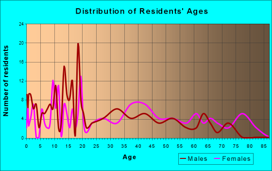 Sandersville, Mississippi Age and Sex of Residents