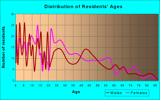 Shannon, Mississippi Age and Sex of Residents