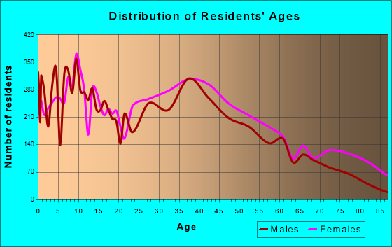 Tupelo, Mississippi Age and Sex of Residents