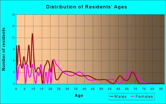 Cove, Arkansas Age and Sex of Residents