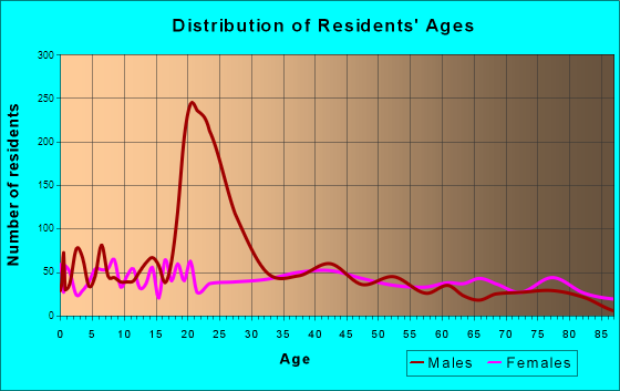 Boonville, Missouri Age and Sex of Residents