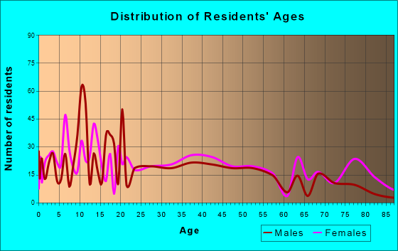 Bowling Green, Missouri Age and Sex of Residents