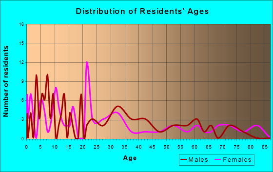 Breckenridge, Missouri Age and Sex of Residents