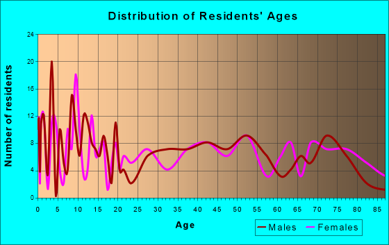 Edina, Missouri Age and Sex of Residents