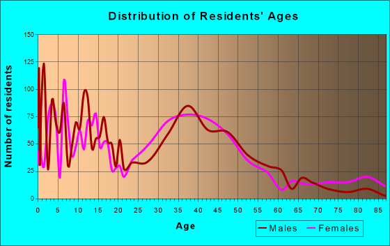 Eureka, Missouri Age and Sex of Residents