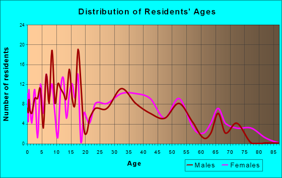 Fair Grove, Missouri Age and Sex of Residents