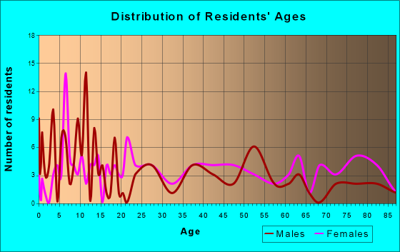 Gainesville, Missouri Age and Sex of Residents