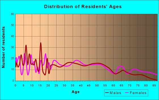 Granby, Missouri Age and Sex of Residents