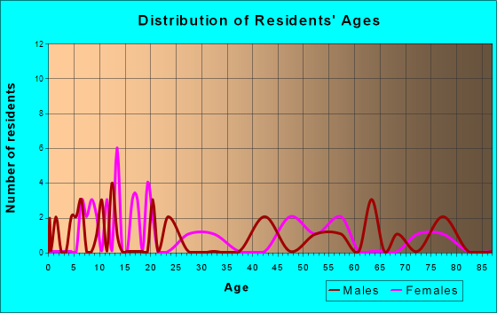 Gravois Mills, Missouri Age and Sex of Residents