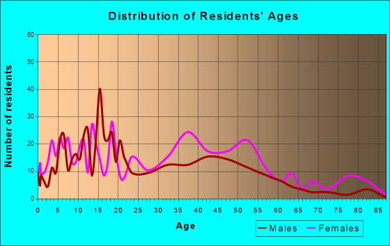 Hanley Hills, Missouri Age and Sex of Residents