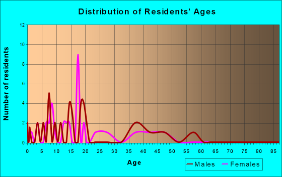 Hurley, Missouri Age and Sex of Residents