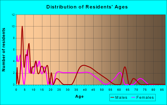 Josephville, Missouri Age and Sex of Residents