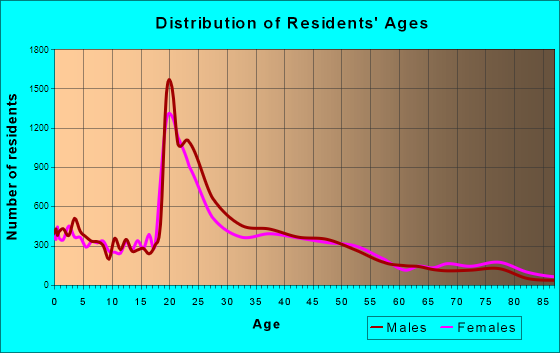 Fayetteville, Arkansas Age and Sex of Residents