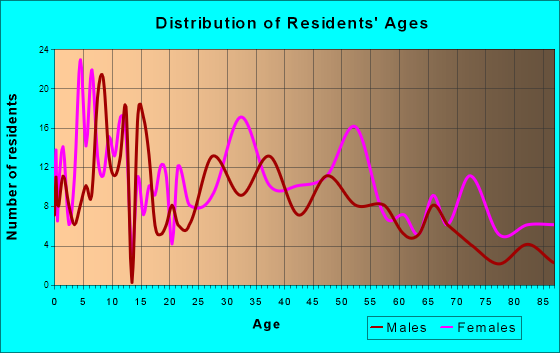 Gassville, Arkansas Age and Sex of Residents