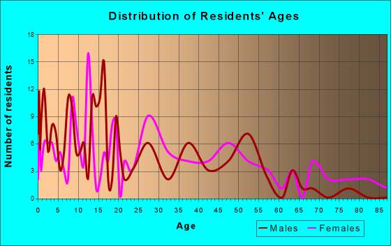 Russellville, Missouri Age and Sex of Residents