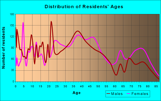 St. Ann, Missouri Age and Sex of Residents