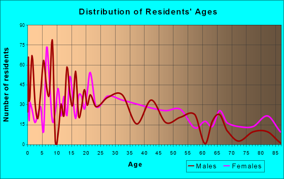 St. Clair, Missouri Age and Sex of Residents