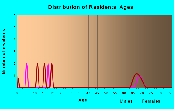 Tightwad, Missouri Age and Sex of Residents