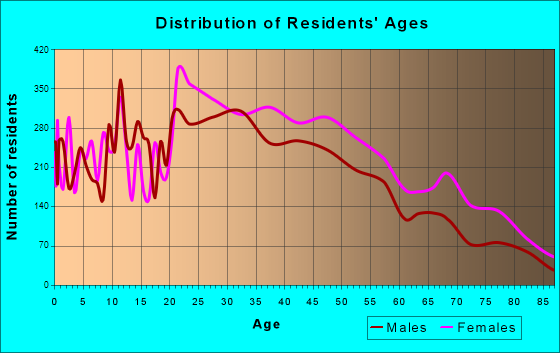 University City, Missouri Age and Sex of Residents