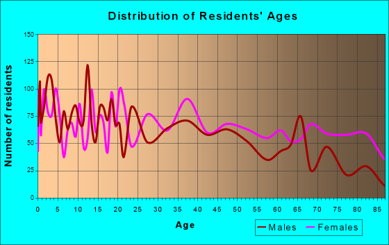 West Plains, Missouri Age and Sex of Residents