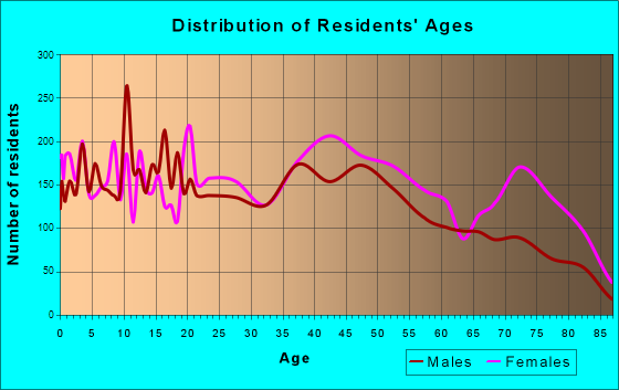 Anniston, Alabama Age and Sex of Residents