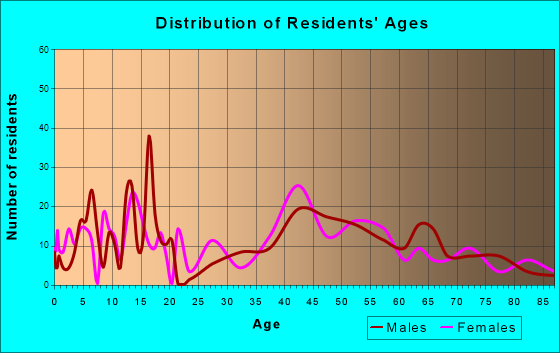 Forsyth, Montana Age and Sex of Residents