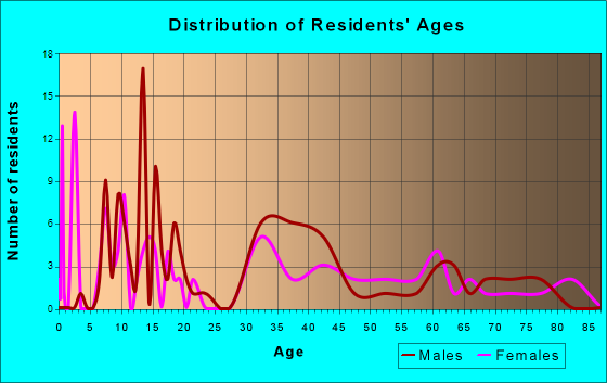 Elkmont, Alabama Age and Sex of Residents