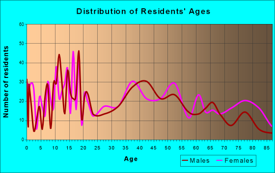 Auburn, Nebraska Age and Sex of Residents