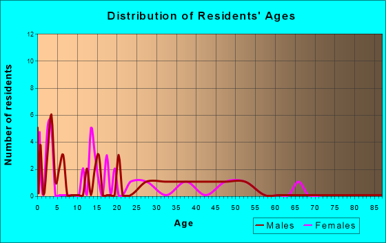 Concord, Nebraska Age and Sex of Residents