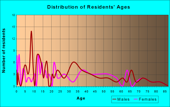 Cortland, Nebraska Age and Sex of Residents