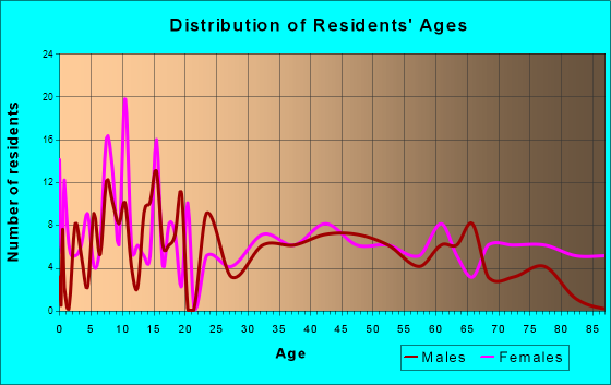 Crawford, Nebraska Age and Sex of Residents