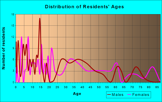 Elmwood, Nebraska Age and Sex of Residents