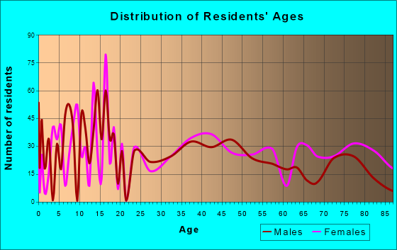 Falls City, Nebraska Age and Sex of Residents