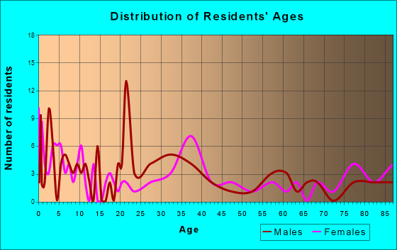Firth, Nebraska Age and Sex of Residents
