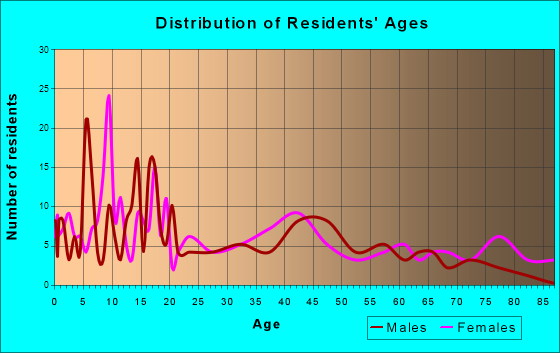 Harvard, Nebraska Age and Sex of Residents
