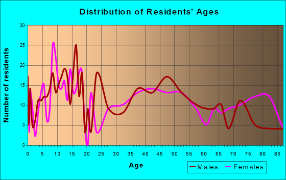 Imperial, Nebraska Age and Sex of Residents