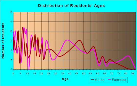 Kibler, Arkansas Age and Sex of Residents