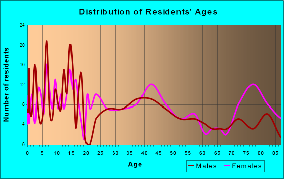 Ravenna, Nebraska Age and Sex of Residents
