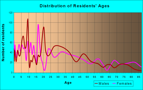 Schuyler, Nebraska Age and Sex of Residents